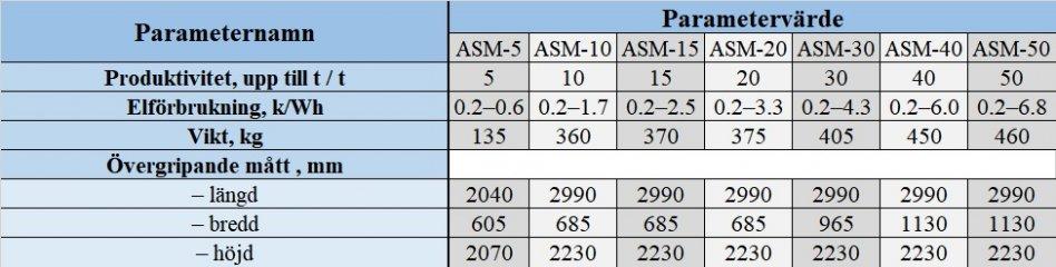Utsädesrens ASM-5 | Spannmål rensmaskin