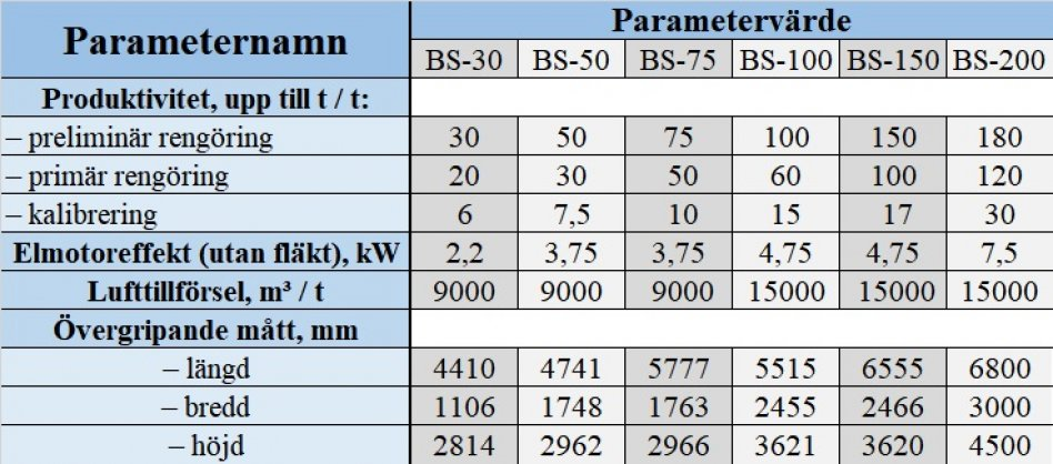 Trumseparator BS30 | Spannmål rensmaskin