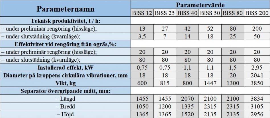 Utsädesrens BISS80 | Spannmål rensmaskin